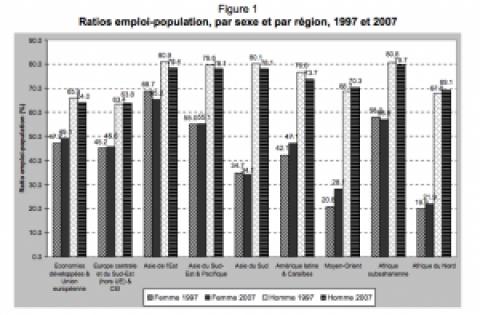 Tendances mondiales de l'emploi des femmes, Bureau international du Travail, mars 2008