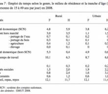 Croissance, emploi et politiques pour l'emploi au Mali, par Yves Bourdet, Kassim Dabitao et Aoua Saran Dembélé