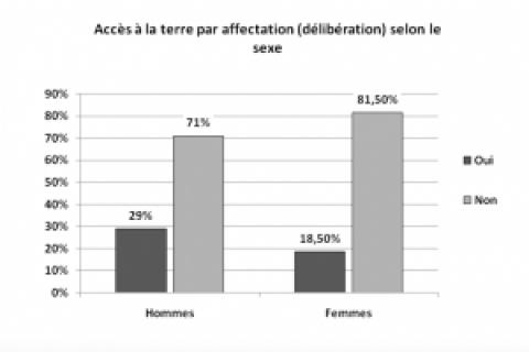Amélioration et sécurisation de l'accès des femmes au foncier au Sénégal