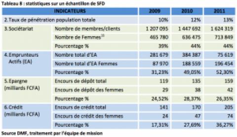 Étude sur l'apport de la microfinance à la promotion de l'égalité des sexes et l'autonomisation des femmes sénégalaises