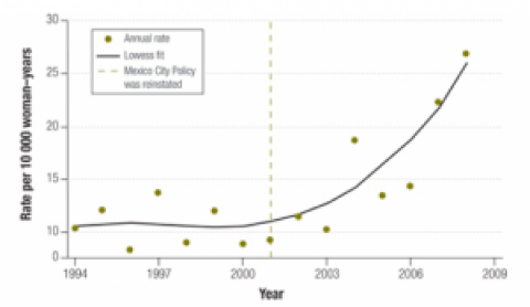 United States aid policy and induced abortion in sub-Saharan Africa
