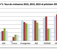 Rapport semestriel d'exécution de la surveillance multilatérale, UEMOA